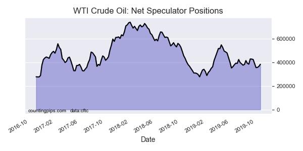 WTI 原油 (圖表取自 countingpips.com)