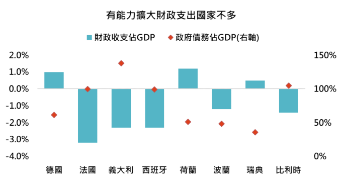 資料來源: Bloomberg,「鉅亨買基金」整理,2019/10/29。