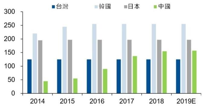 (資料來源: IHS) 2014-2019 偏光板全球產能分布 (單位: 百萬平方公尺)