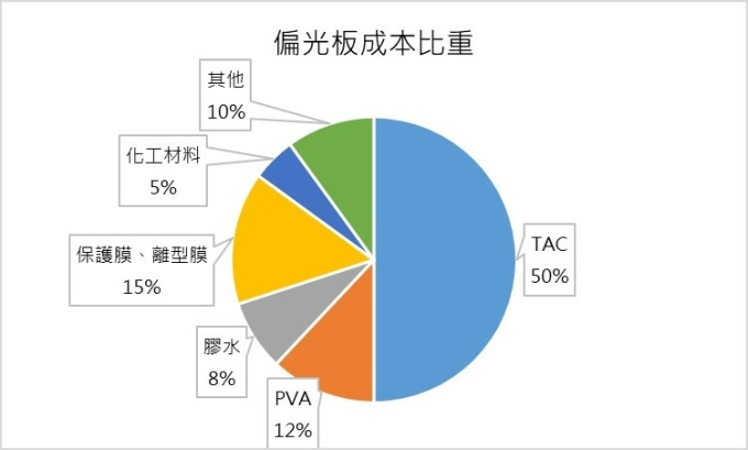 (資料來源: 三利譜公開說明書, 鉅亨網製圖) 偏光板成本比重