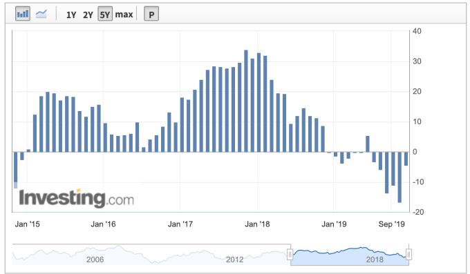 11 月 Sentix 投資人信心指數出現顯著回升 (圖:Investing.com)