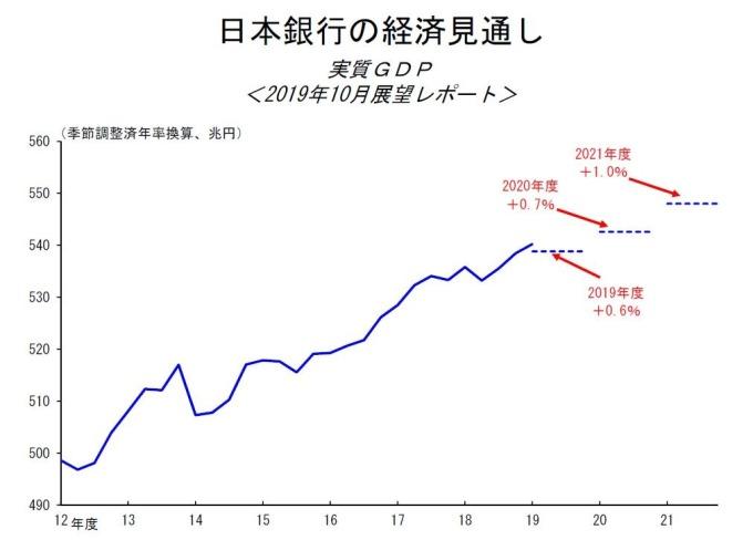 日本央行的經濟展望 (圖片: 翻攝自日本央行)
