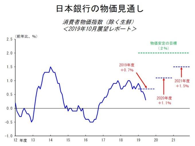 日本央行的物價展望 (圖片:翻攝自日本央行)