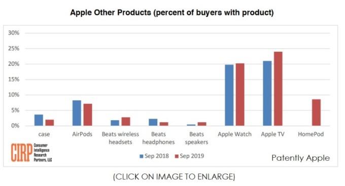 蘋果其他產品銷售情形(圖片:CIRP)