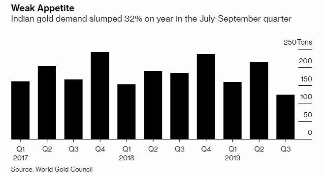 印度黃金需求在 Q3 年增率下滑 32% 圖片:Bloomberg
