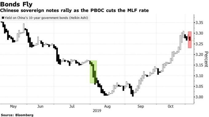 MLF 利率調降,連動中國十年期公債殖利率大降。(來源:Bloomberg)