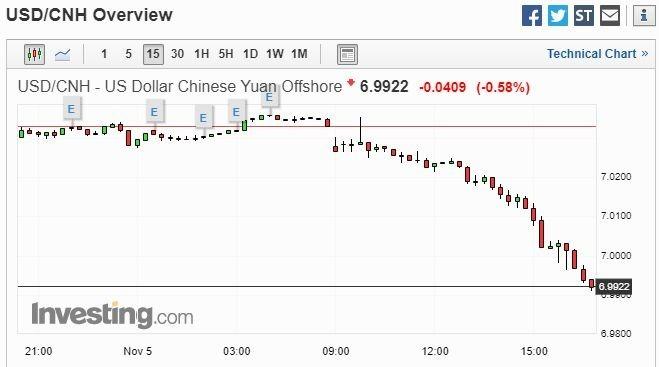 美元兌離岸人民幣 15 分鐘走勢圖 圖片:investing.com
