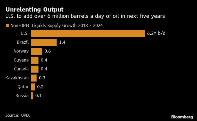 非 OPEC 國家,尤其以美國為主之原油產能估計在未來 5 年大增 圖片:Bloomberg