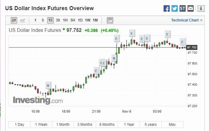 美元 15 分線 (investing)