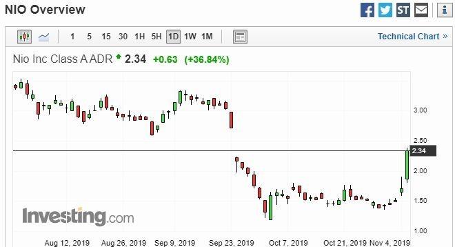NIO 股價日線走勢圖 圖片:investing.com