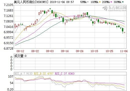 資料來源: 東方財富網, 在岸人民幣匯率日線走勢