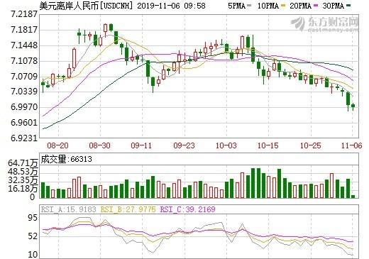 資料來源: 東方財富網, 離岸人民幣匯率日線走勢