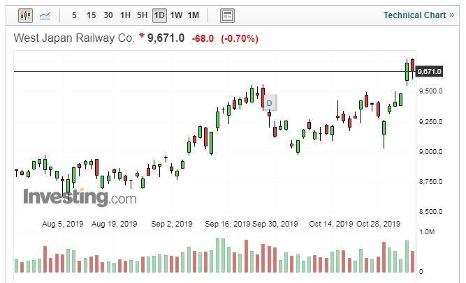 西日本旅客鐵道股價走勢圖 (圖片:Investing.com)