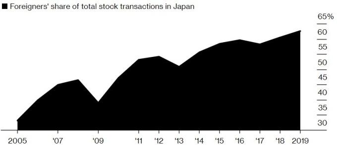 外資在日本股市持股比重達 60% 以上。(來源:日本證交所及 Bloomberg)