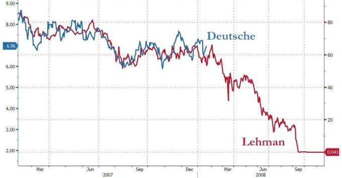 德銀與雷曼股價比較 (圖表取自 Zero Hedge)