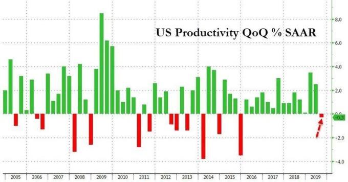 美國非農勞動生產率 圖片:Zerohedge