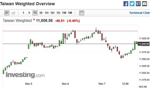 台灣加權股價指數,15 分鐘 k 線圖