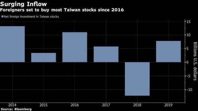 外資買超台股 (圖: Bloomberg)