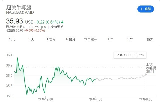 AMD股價(圖片:google)