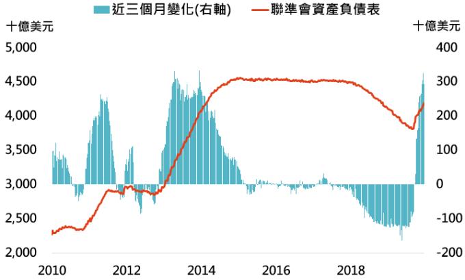 資料來源:Bloomberg,「鉅亨買基金」整理,資料日期: 2019/12/25。此資料僅為歷史數據模擬回測,不為未來投資獲利之保證,在不同指數走勢、比重與期間下,可能得到不同數據結果。