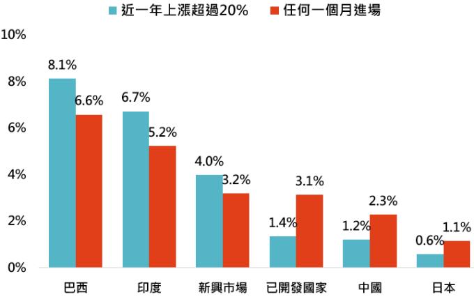資料來源:Bloomberg,「鉅亨買基金」整理,除日本股市採日經 225 指數外,其他都為 MSCI 系列指數,資料期間: 1992-2019。此資料僅為歷史數據模擬回測,不為未來投資獲利之保證,在不同指數走勢、比重與期間下,可能得到不同數據結果。