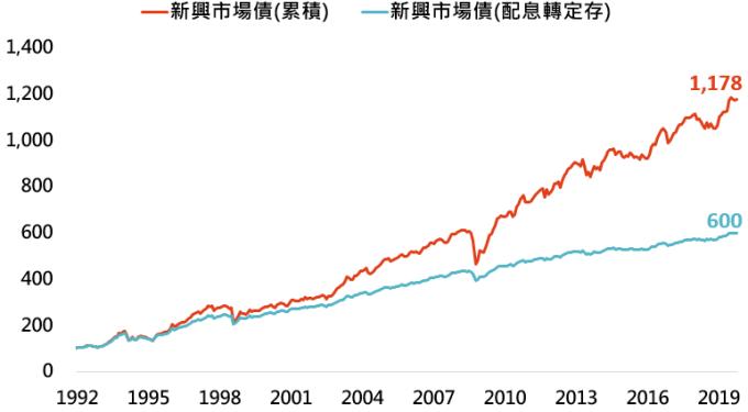 資料來源:Bloomberg,「鉅亨買基金」整理,採美銀美林新興市場主權債券指數,定存利率用美國 2 年期公債殖利率,資料日期: 2019/11/05。此資料僅為歷史數據模擬回測,不為未來投資獲利之保證,在不同指數走勢、比重與期間下,可能得到不同數據結果。