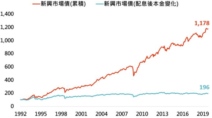 資料來源:Bloomberg,「鉅亨買基金」整理,採美銀美林新興市場主權債券指數,資料日期: 2019/11/05。此資料僅為歷史數據模擬回測,不為未來投資獲利之保證,在不同指數走勢、比重與期間下,可能得到不同數據結果。