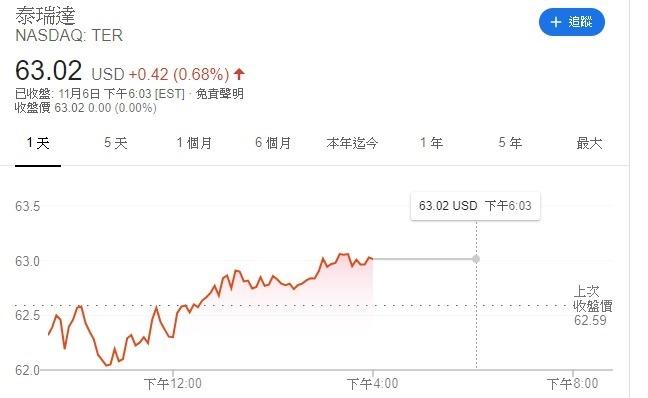 泰瑞達股價 (圖片: google)