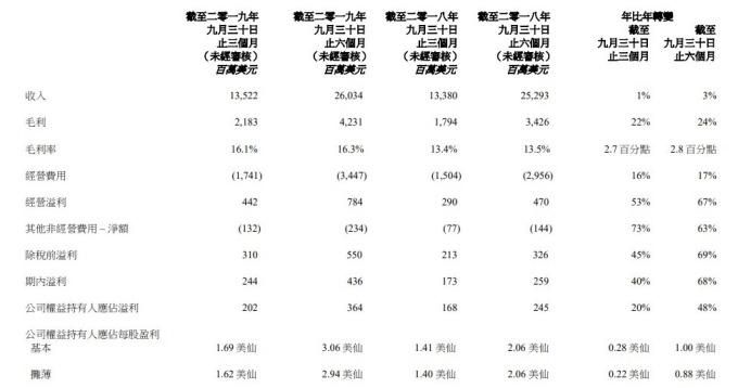 資料來源: 官方財報