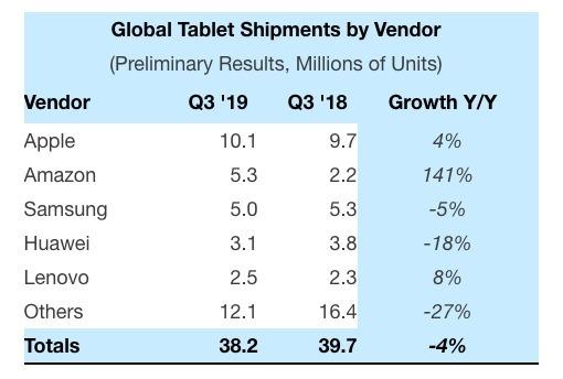 全球平板電腦市場出貨量 (圖片: Strategy Analytics)