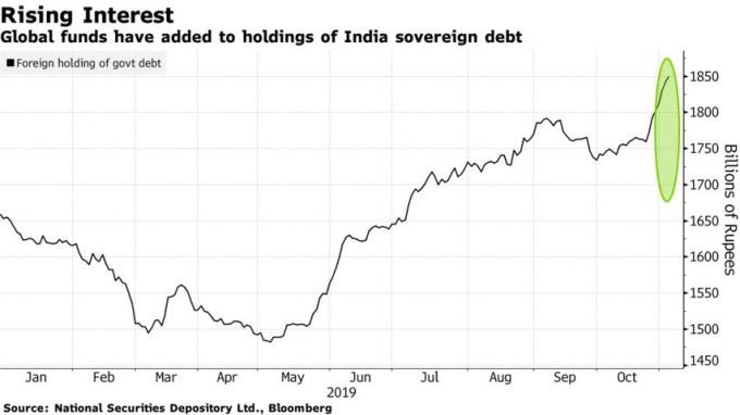 外資近期狂買印度公債。(來源:Bloomberg)