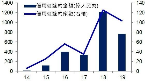 (資料來源: wind) 中國信用債違約金額與家數, 截至 8 月 1 日止