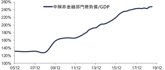 (資料來源: wind) 中國社會總槓桿率
