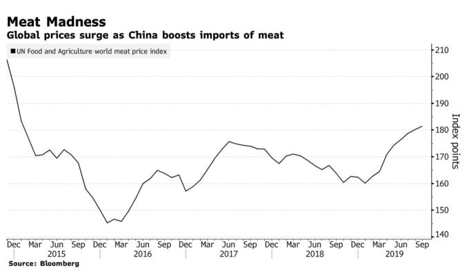 隨中國擴大進口豬肉替代肉品,全球肉類價格指數飆至五年新高 (圖:Bloomberg)