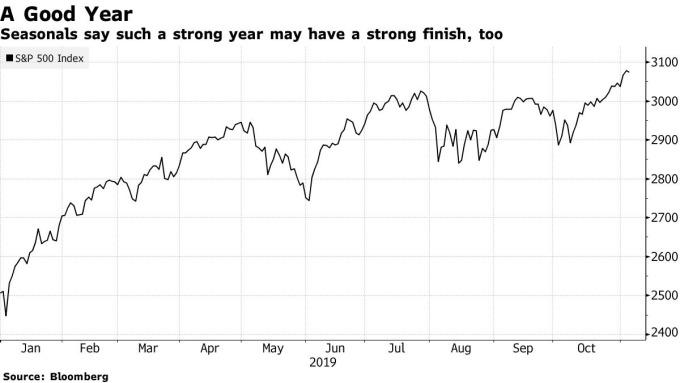 S&P500 日線走勢圖 圖片:Bloomberg