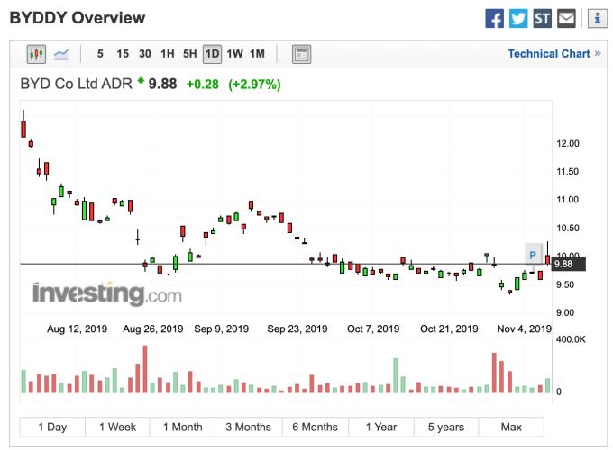 比亞迪ADR股價走勢 (圖:Investing.com)