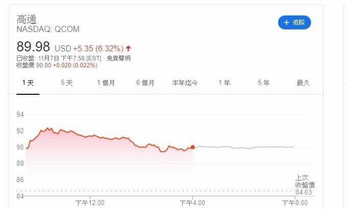 高通股價 (圖片: investing)