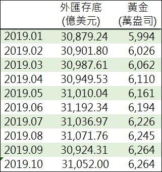 資料來源: 中國外管局, 鉅亨網製表
