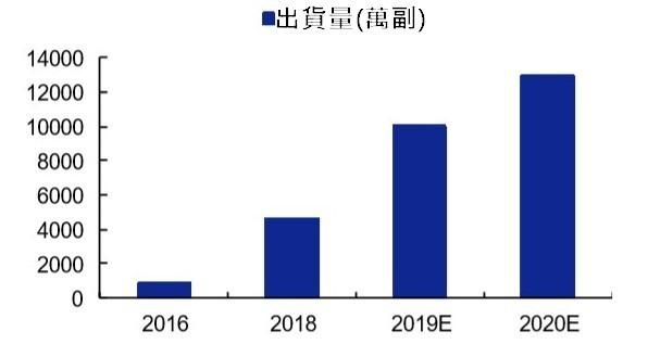 (資料來源: counterpoint) TWS 耳機出貨量預估