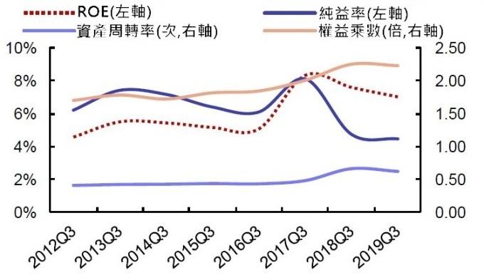 (資料來源: wind)A 股電子業前三季 ROE、權益乘數、資產周轉率和純益率