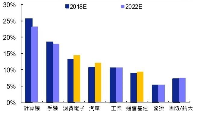 (資料來源: Prismark) PCB 下游各產業產值比重及變化趨勢