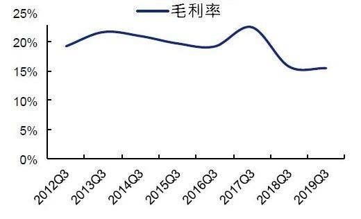 (資料來源: wind)A 股電子業前三季毛利率
