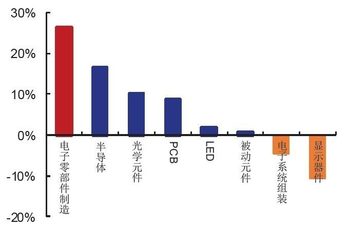 (資料來源: 中國安信證券)A 股各電子族群前三季營收成長幅度