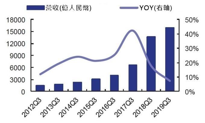 (資料來源: wind)A 股電子業前三季營收及 YOY
