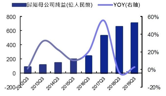 (資料來源: wind)A 股電子業前三季歸屬母公司純益及 YOY
