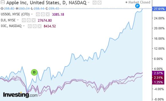 蘋果股價與美股三大指數日線圖