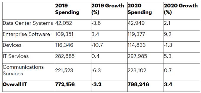 EMEA 地區 IT 支出預估,單位:百萬美元。(圖:Gartner)