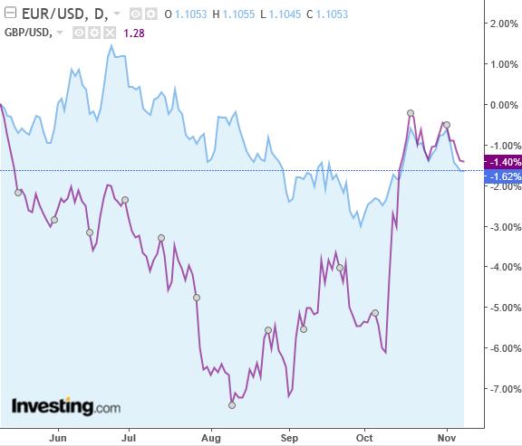 歐元 / 英鎊兌美元匯價日線圖