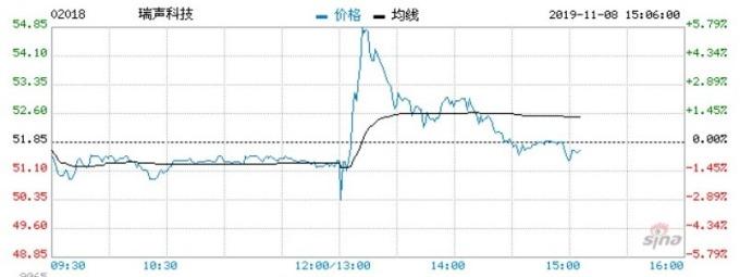 資料來源: 新浪財經,瑞聲科技股價即時走勢