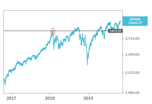標準普爾 500 指數走勢 (圖片:ETF.com)